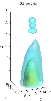 Distribution of 300Hz oscillation for various gas flow rates