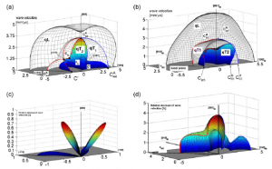 Measurements of elastic coefficients of individual phases of shape memory alloys and their thermal dependencies close to the transition temperatures