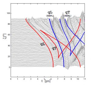 Ultrasonic evaluation of fibrous composites