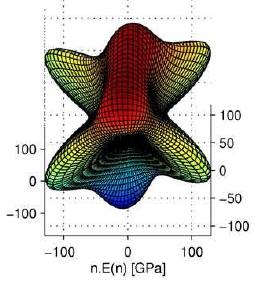 Elasticity of martensitic microstructures