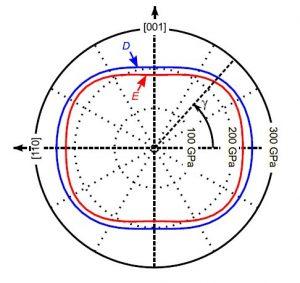 RUS analysis of anisotropic elasticity of rare-earth scandates