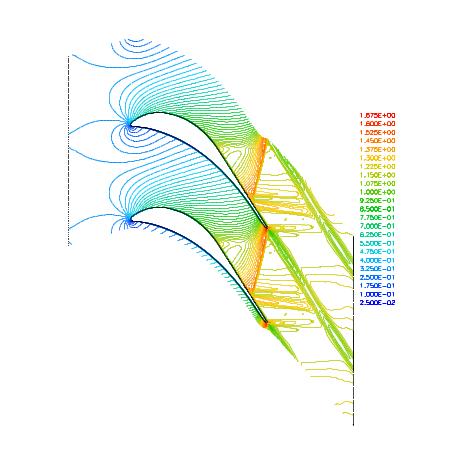Vizualizace proudění jako výsledek numerické simulace stlačitelného proudění z vlastního kódu.