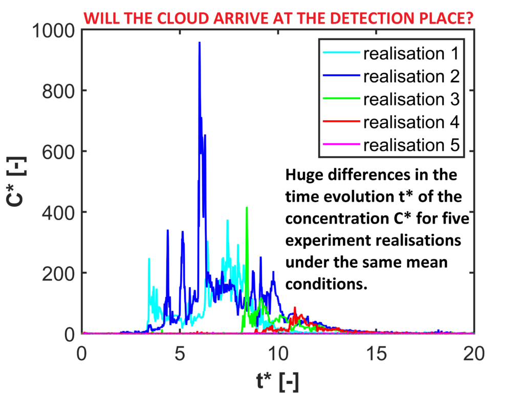 Fig. 3. Time series of concentrations measured at the same point for the five different realizations under the same time-average experimental conditions